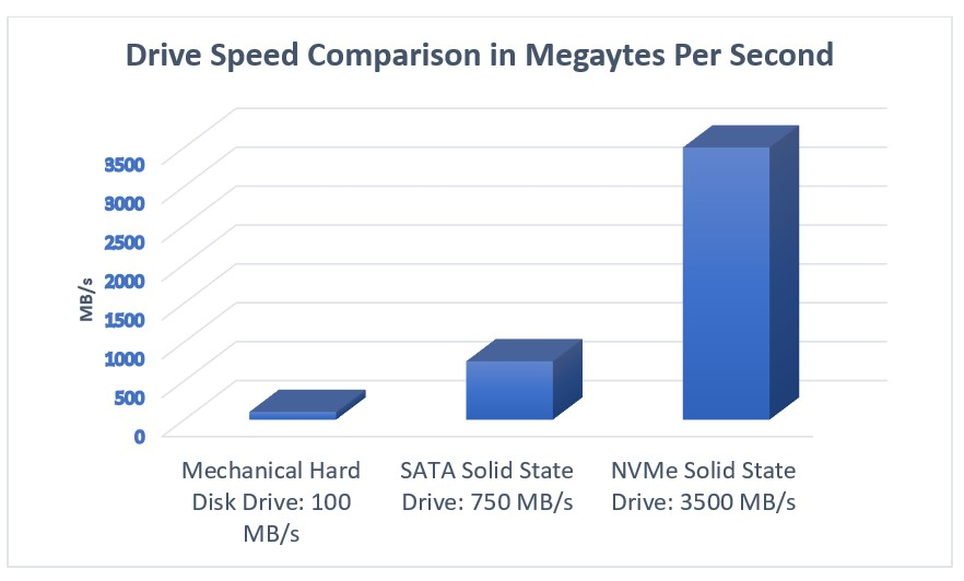 A graph on drive speed comparison